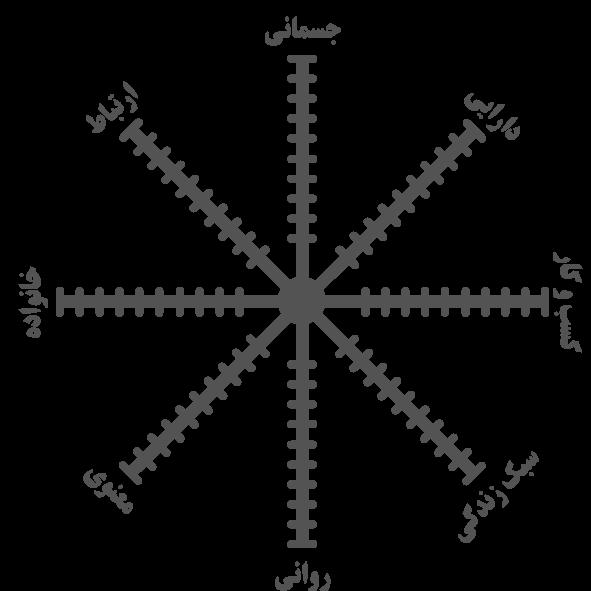 نمودار چرخ زندگی